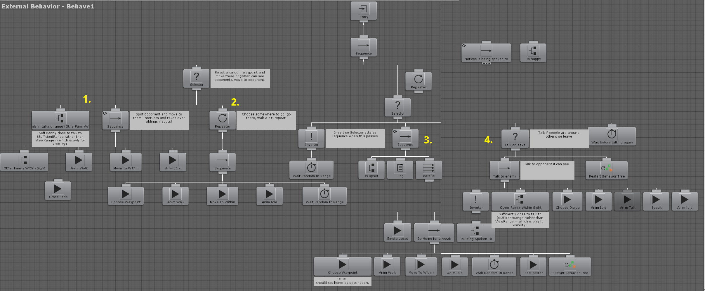 Behaviour Tree used in-game